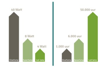 besparing mogelijk tot 90 procent admin voordelen led verlichting